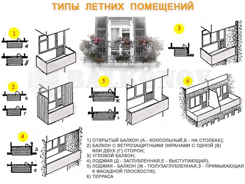 Балкон или лоджия - в чем разница? - balkonov.